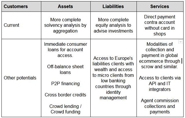 opportunities open banking